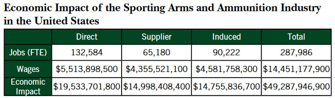 economic-impact-of-sporting-arms-and-ammunition-industry-United_states