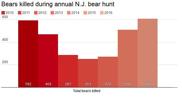 bear-kills-chart