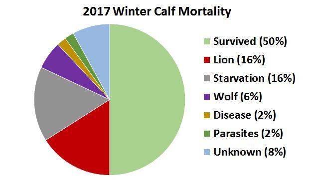 2017-calf-mortality-graph